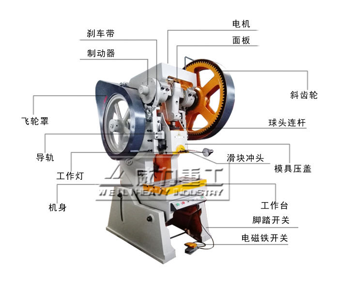 由主电动机出力,带动飞轮,经离合器带动齿轮,曲轴,连杆等运转,来达成